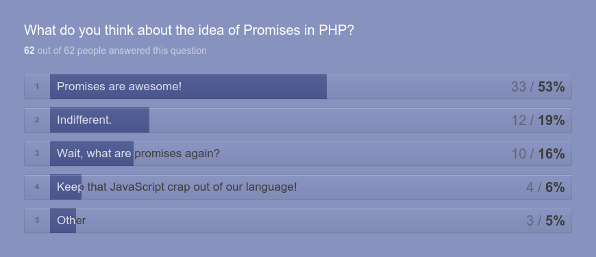 What do you think about the idea of Promises in PHP?