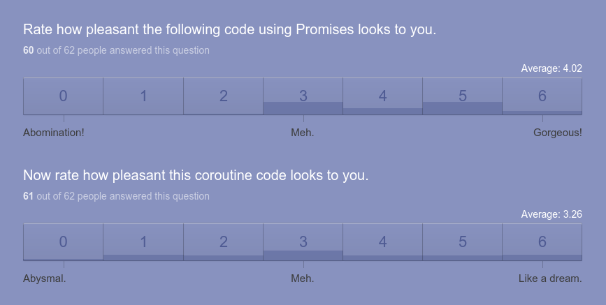 Rate how pleasant the following code looks to you.